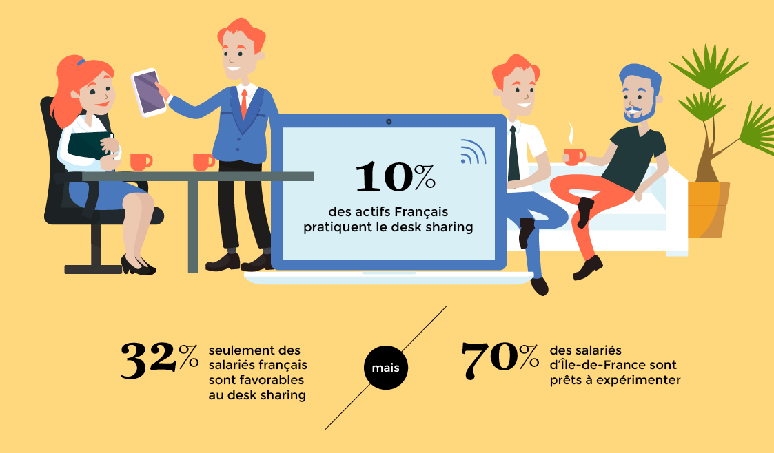 10% des actifs Français pratiquent le desk sharing